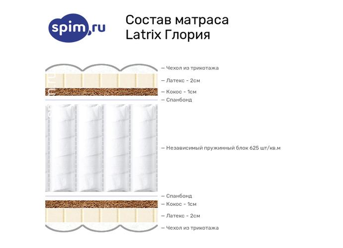 Схема состава матраса Matramax Глория в разрезе