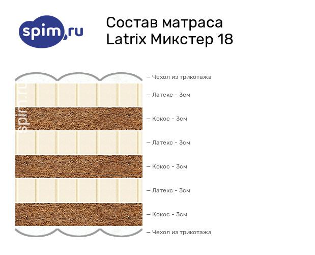 Схема состава матраса Matramax Микстер 19 в разрезе