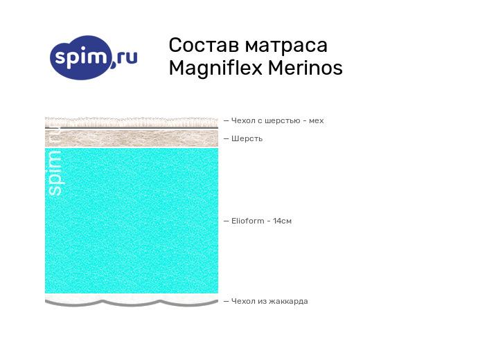 Схема состава матраса Magniflex Merinos в разрезе