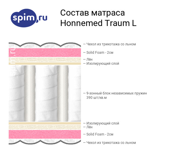Схема состава матраса Mr.Mattress Honnemed Traum L в разрезе