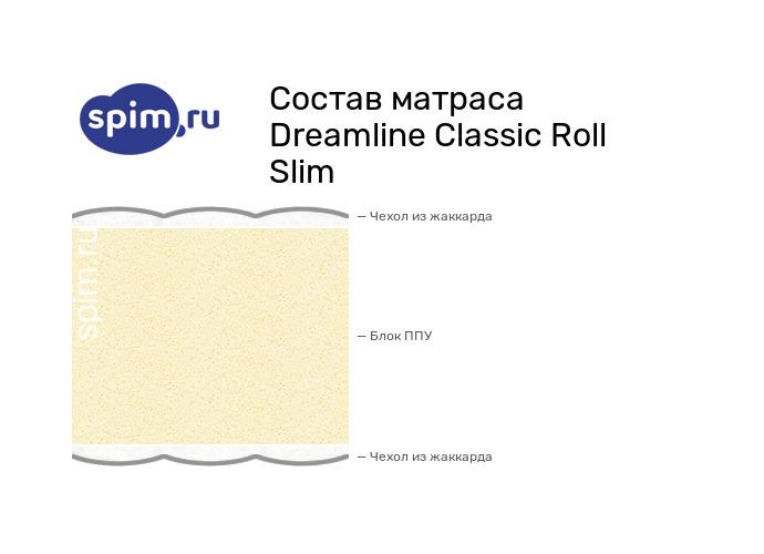 Схема состава матраса DreamLine Classic Roll Slim в разрезе