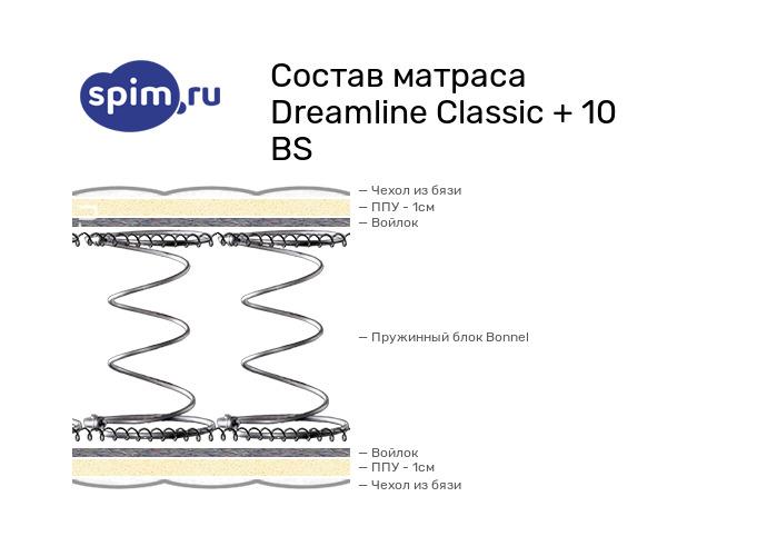 Схема состава матраса DreamLine Classic +10 BS в разрезе