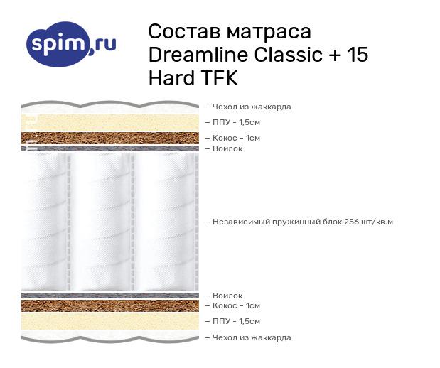 Схема состава матраса DreamLine Classic +15 Hard TFK в разрезе