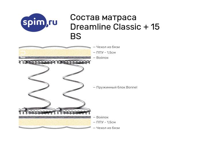 Схема состава матраса DreamLine Classic +15 BS в разрезе