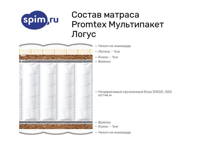 Схема состава матраса Промтекс-Ориент Мультипакет Логус в разрезе