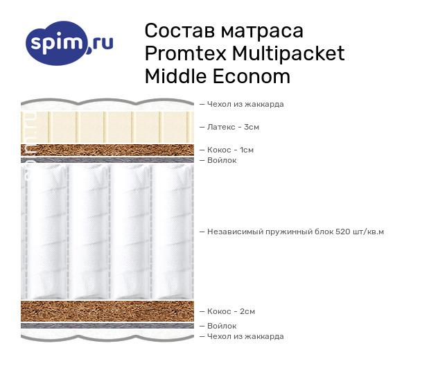 Схема состава матраса Промтекс-Ориент Мультипакет мидл-эконом в разрезе
