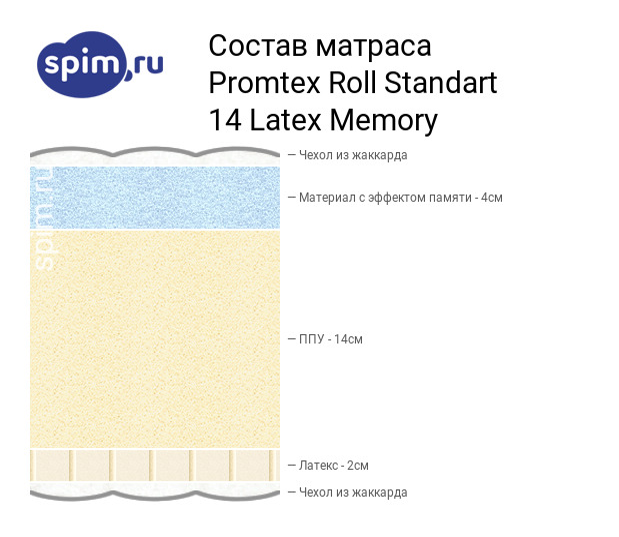 Схема состава матраса Промтекс-Ориент Roll Стандарт 14 Латекс Мемори в разрезе