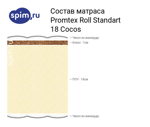 Схема состава матраса Промтекс-Ориент Roll Стандарт 18 Кокос в разрезе