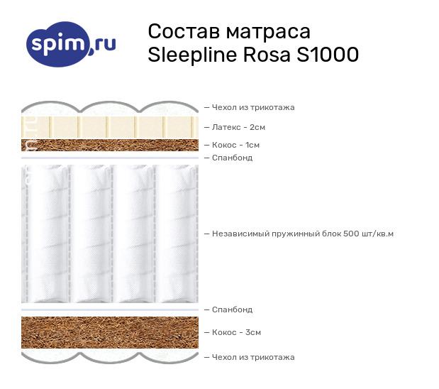 Схема состава матраса Sleepline Rosa S1000 в разрезе