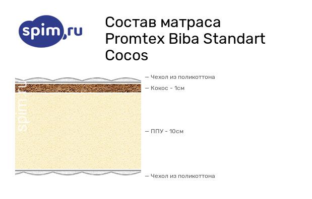 Схема состава матраса Промтекс-Ориент Biba Стандарт Кокос в разрезе