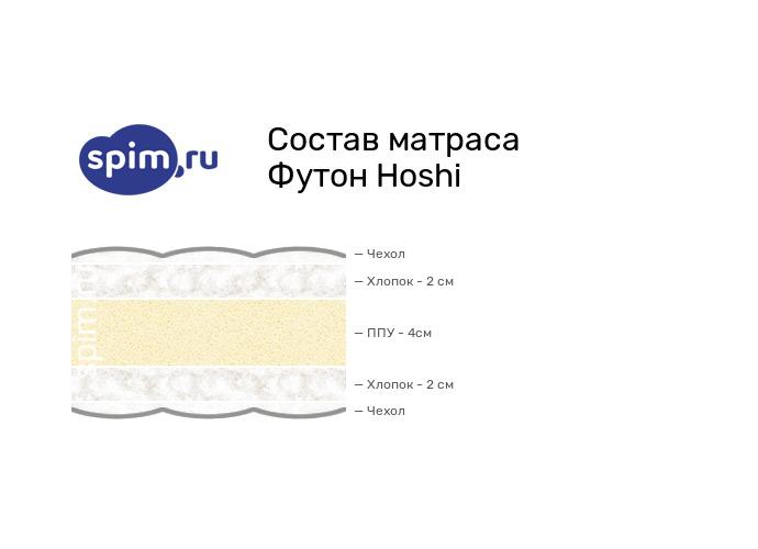 Схема состава матраса Mr.Mattress Hoshi в разрезе