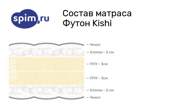 Схема состава матраса Mr.Mattress Kishi в разрезе