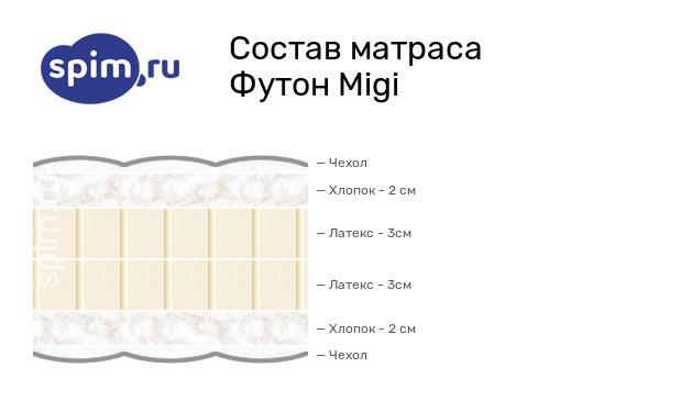 Схема состава матраса Mr.Mattress Migi в разрезе