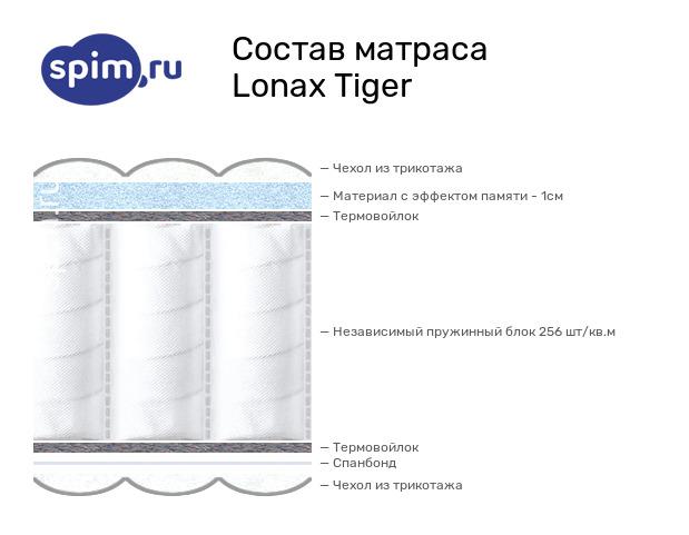 Схема состава матраса Lonax Tiger в разрезе