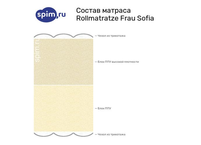 Схема состава матраса Rollmatratze Frau Sofia в разрезе