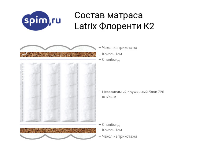 Схема состава матраса Matramax Флоренти К2 в разрезе
