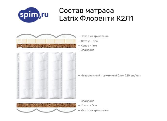 Схема состава матраса Matramax Флоренти К2Л1 в разрезе