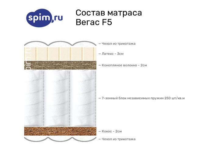 Схема состава матраса Vegas F5 в разрезе