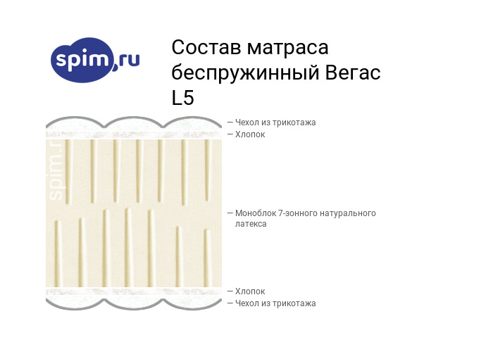 Схема состава матраса Vegas L5 в разрезе