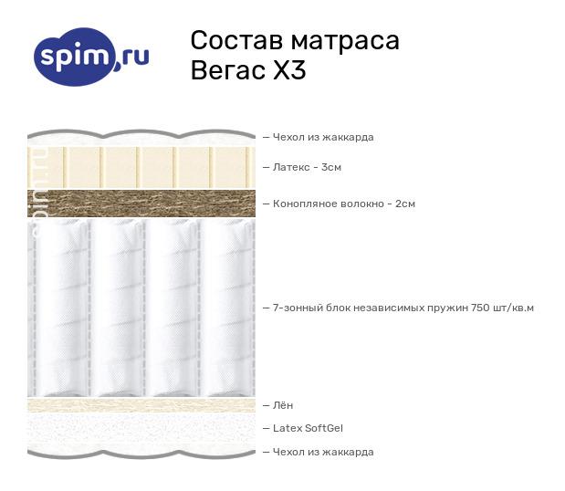 Схема состава матраса Vegas X3 в разрезе