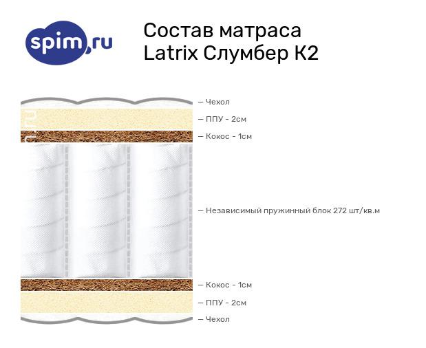 Схема состава матраса Matramax Слумбер К2 в разрезе