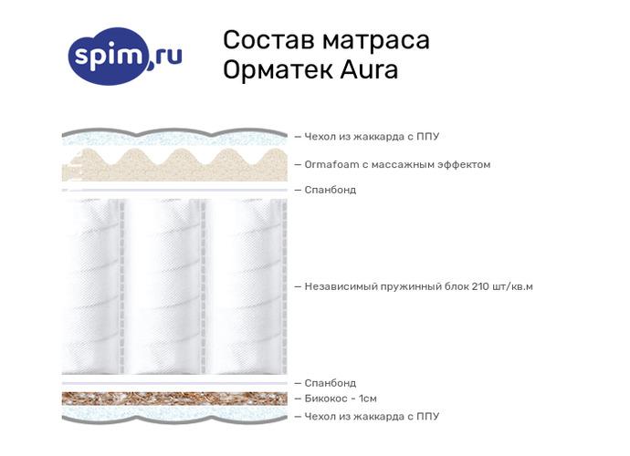 Схема состава матраса Орматек Aura в разрезе