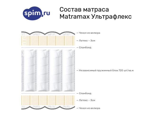 Схема состава матраса Matramax Ультрафлекс в разрезе