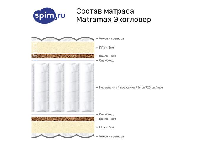 Схема состава матраса Matramax Экогловер в разрезе