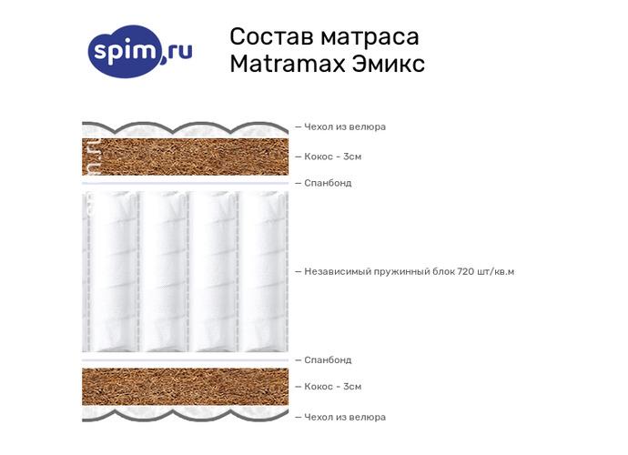 Схема состава матраса Matramax Эмикс в разрезе