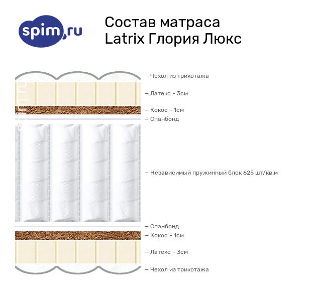 Схема состава матраса Matramax Глория Люкс в разрезе