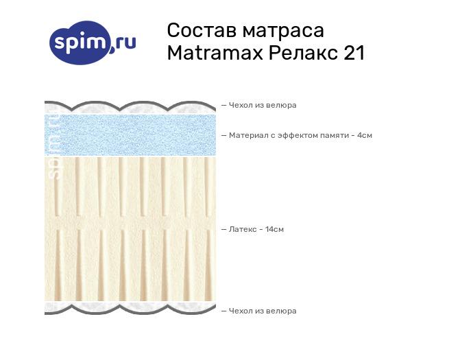 Схема состава матраса Matramax Релакс 21 в разрезе