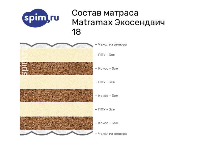 Схема состава матраса Matramax Экосендвич 22 в разрезе