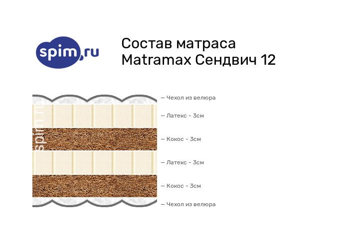 Схема состава матраса Matramax Сендвич 16 в разрезе
