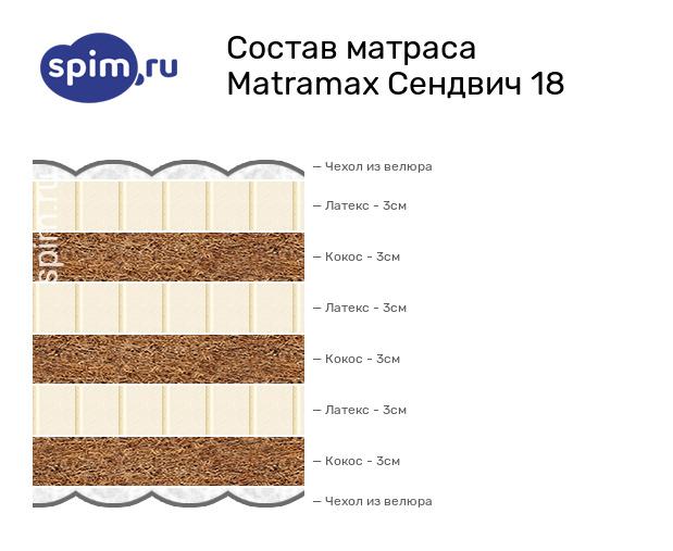 Схема состава матраса Matramax Сендвич 22 в разрезе