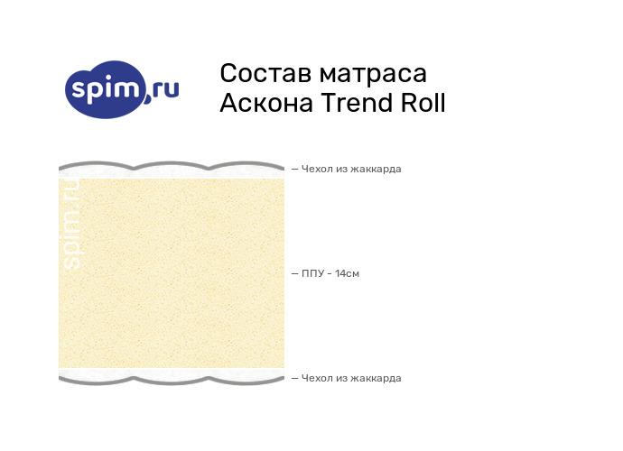Схема состава матраса Аскона Trend Roll в разрезе