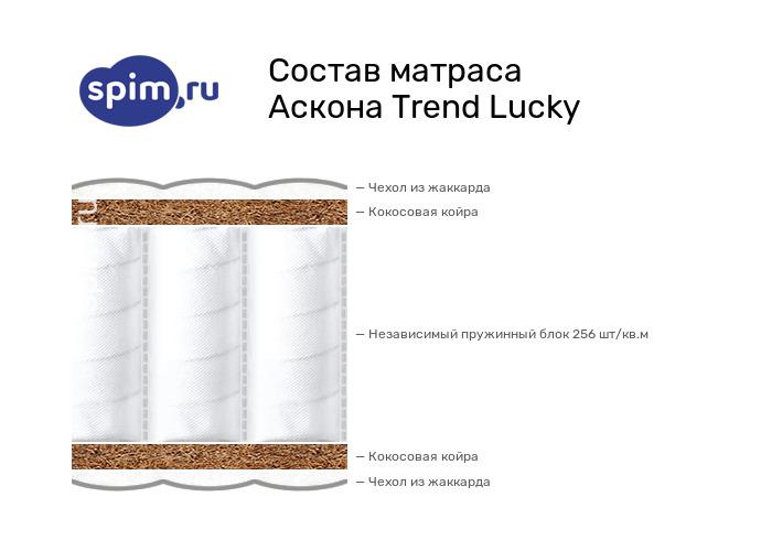 Схема состава матраса Аскона Trend Lucky в разрезе