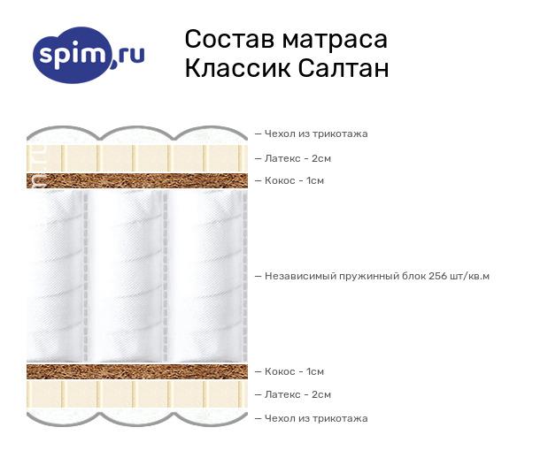 Схема состава матраса Consul Салтан в разрезе