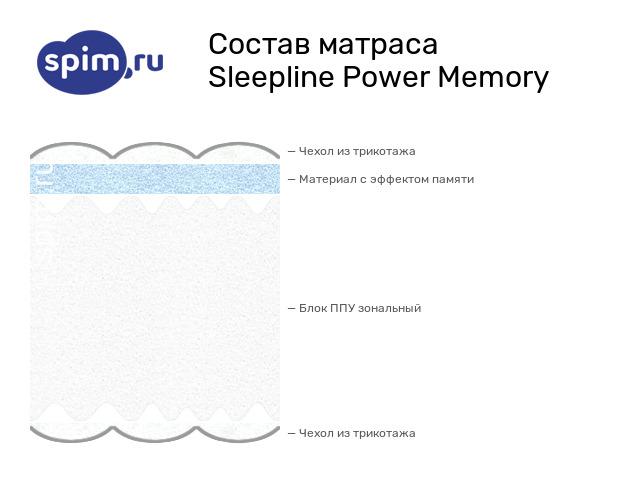Схема состава матраса Sleepline Power Memory в разрезе