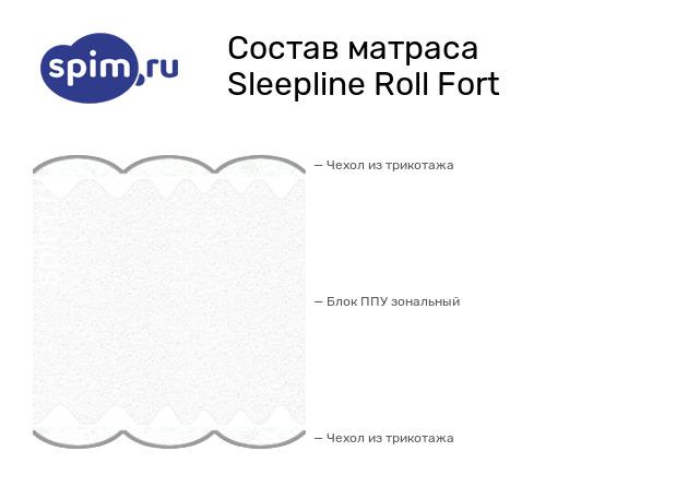 Схема состава матраса Sleepline Roll Fort в разрезе