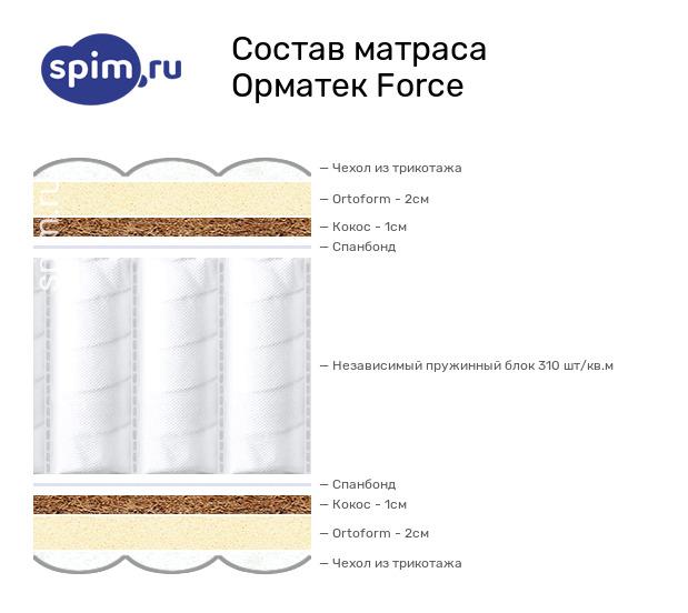 Схема состава матраса Орматек Force в разрезе