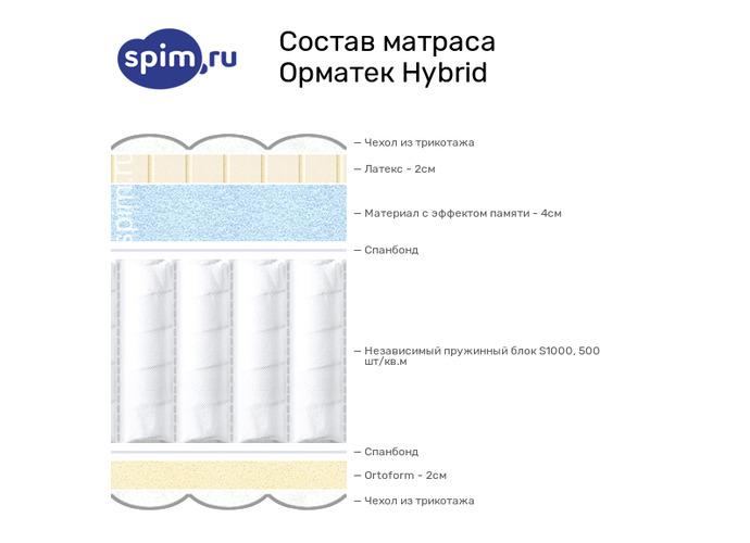 Схема состава матраса Орматек Hybrid в разрезе