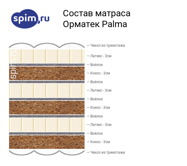 Схема состава матраса Орматек Palma в разрезе