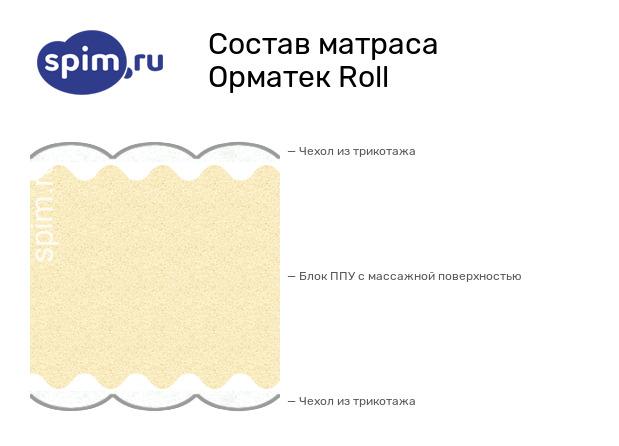 Схема состава матраса Орматек Roll в разрезе