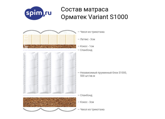 Схема состава матраса Орматек Variant S1000 в разрезе