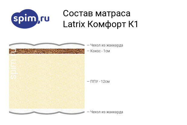 Схема состава матраса Matramax Комфорт К1 в разрезе