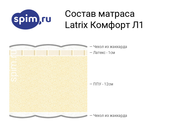 Схема состава матраса Matramax Комфорт Л1 в разрезе