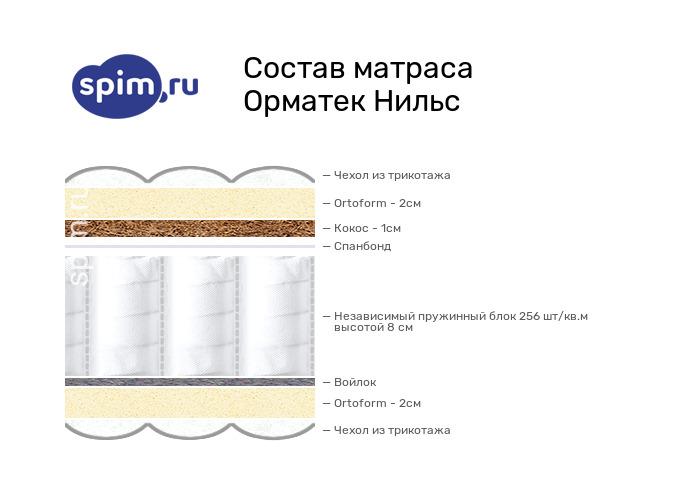Схема состава матраса Орматек Нильс в разрезе