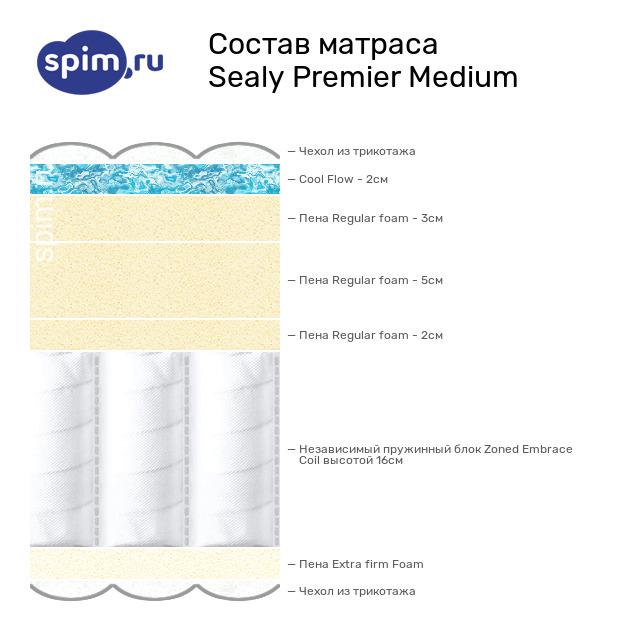 Схема состава матраса Sealy Premier Medium в разрезе
