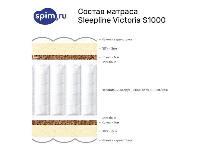 Схема состава матраса Sleepline Victoria S1000 в разрезе