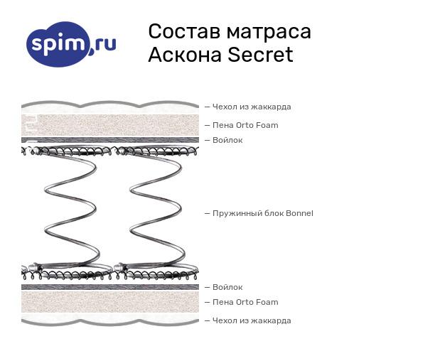 Схема состава матраса Аскона Secret в разрезе